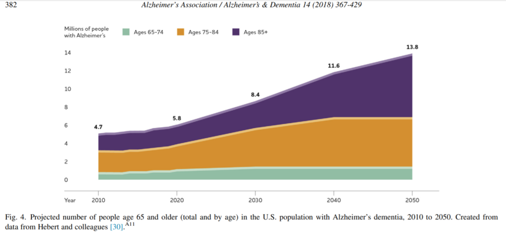 Alzheimer's disease - America health issues