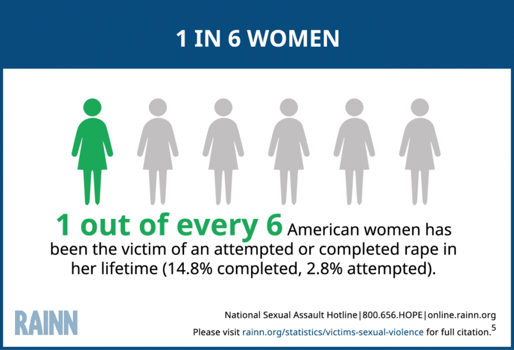 1 in 6 women has been a sexual assault victim