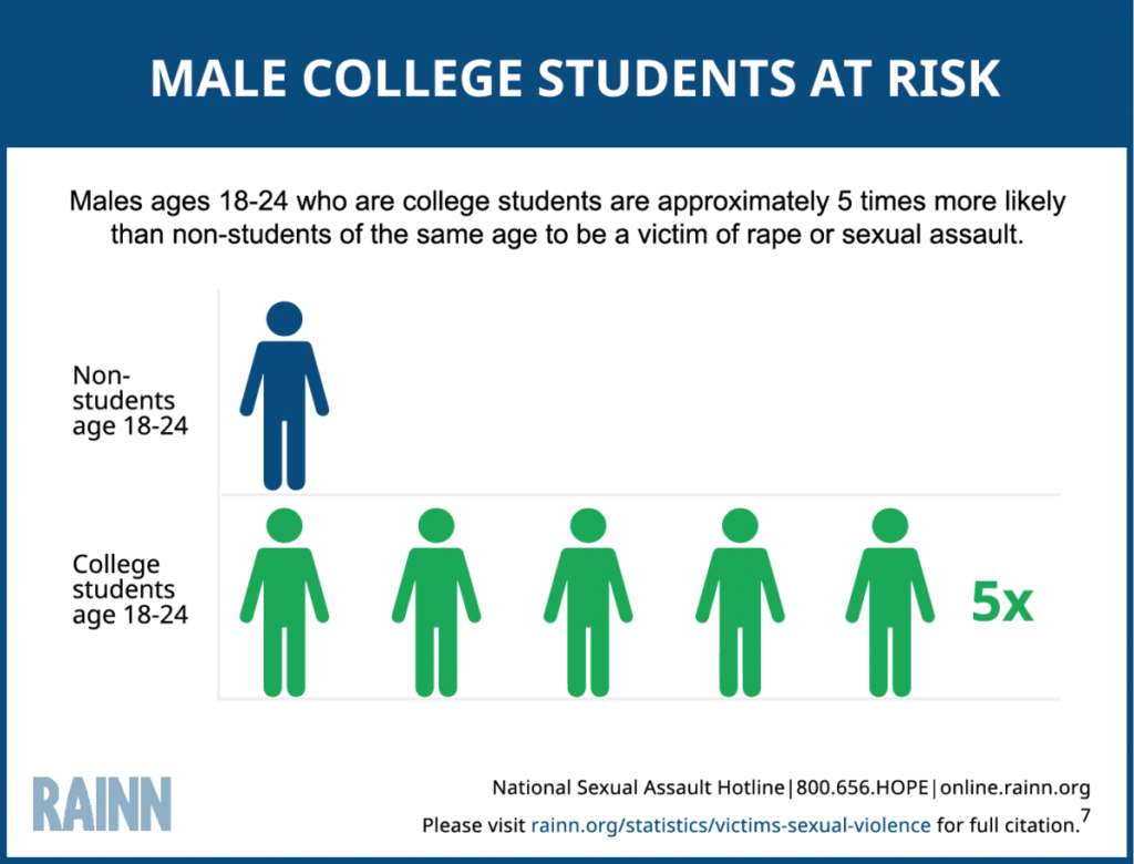 male college students at risk of being an SA victim