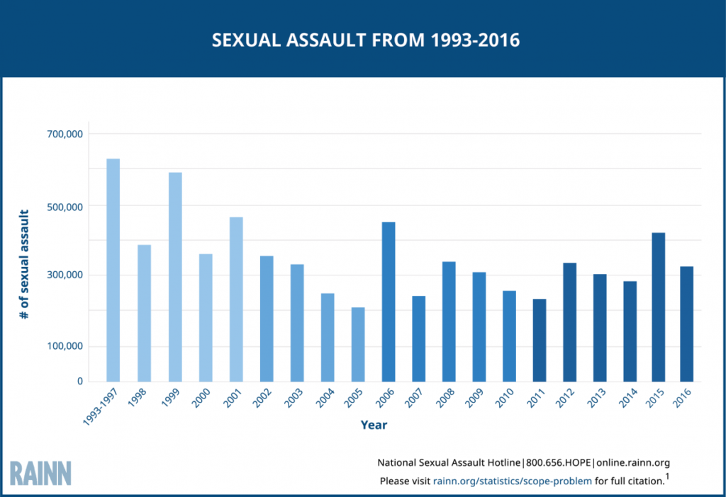 sexual assault stats 1993-2016