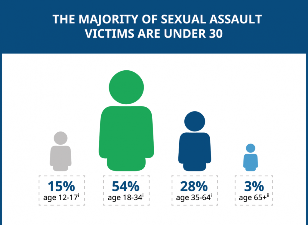 majority of sexual assault