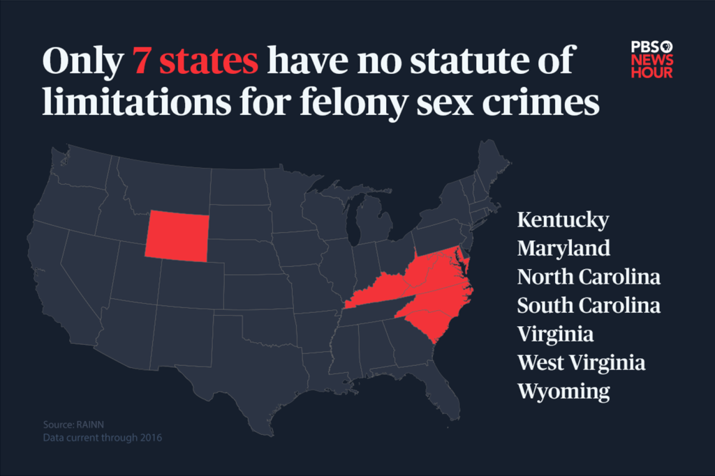 states that don't have a statute of limitations