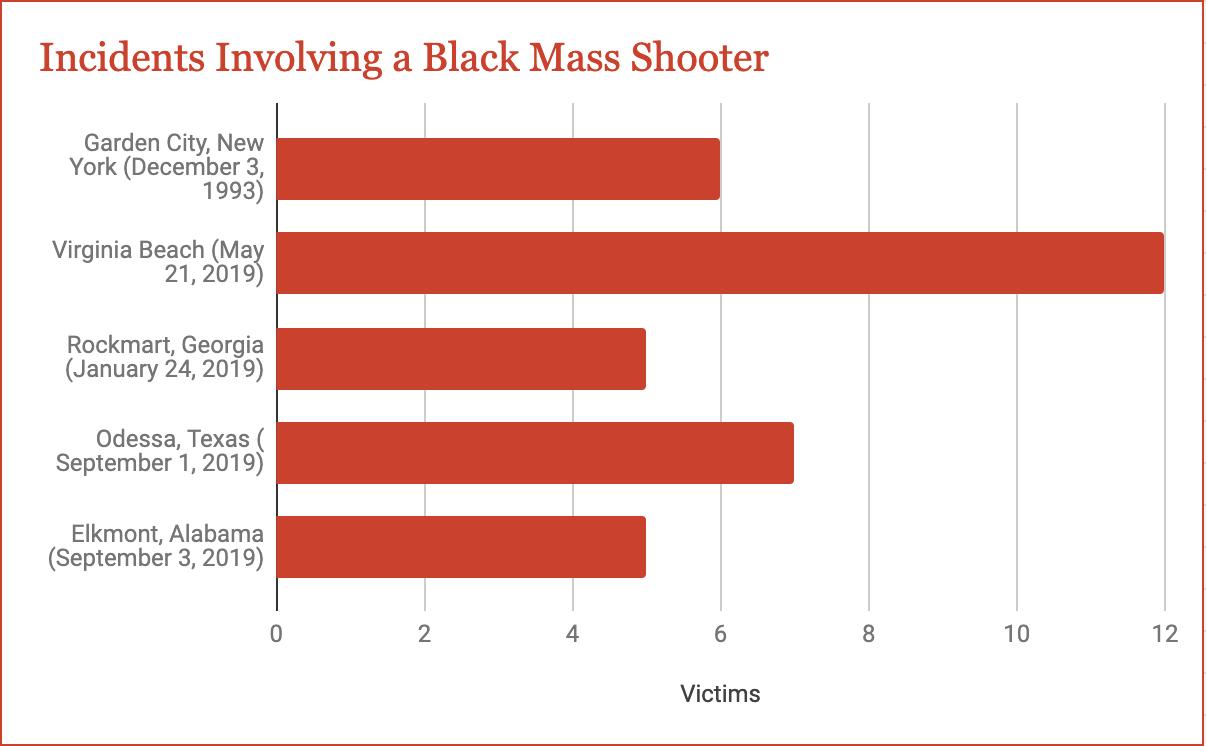 Black Mass shooting Statistics
